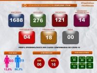 Guanambi não registra nenhum caso novo de Coronavíus nas ultimas 24 horas.