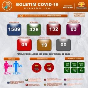 Guanambi registra mais dois, agora são 24 casos confirmados de Covid-19.