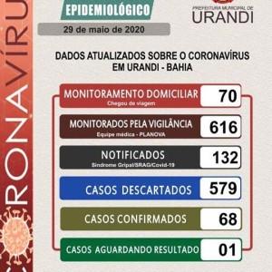 Infectados pela Covid-19 chega a 68 em Urandi.
