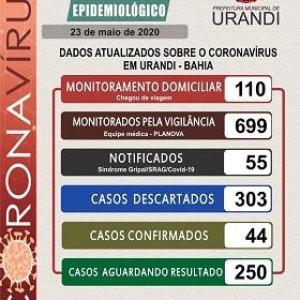 Mais dois casos do novo coronavírus são confirmados em Urandi e número sobe para 44.