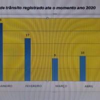 Relatório aponta redução de acidentes em Guanambi em relação a 2019. - Foto 1