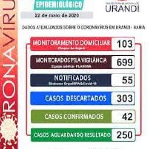 Sobe para 42 o número de casos de coronavírus em Urandi. Região fica em alerta.