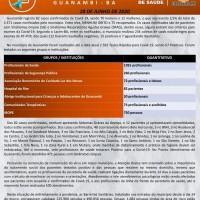 Guanambi registra 75 pacientes curados da Covid-19 e 7 em tratamento. - Foto 1