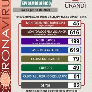 Urandi registrou mais seis casos confirmados de coronavírus, total chega a 79.