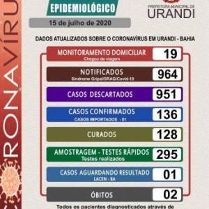Após zerar casos ativos, Urandi registra mais seis casos do coronavírus.