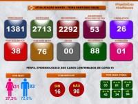 Guanambi registra apenas 1 caso de Coronavírus nas ultimas 24 horas.