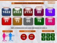 Guanambi não registra nenhum caso novo de Coronavírus nas últimas 24 horas. O número de curados sobe para 78.