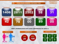 Guanambi: Nenhum caso de Coronavírus nas últimas 24 horas. 89 recuperados.