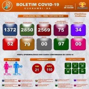 Guanambi registra 8 casos novos de Coronavírus nas ultimas 24 horas. 97 estão curados e 34 ativos.