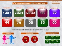 Guanambi registra mais três casos de coronavírus e número de suspeitos dispara.