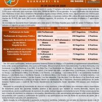 Guanambi ultrapassa os 100 casos confirmados de Coronavírus. 79 pessoas já se recuperaram da doença. - Foto 1