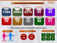 Número de recuperados da Covid-19 em Guanambi chega a 88 e casos ativos somam 25.