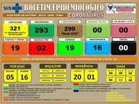 Palmas de Monte Alto confirma 21 casos de coronavírus.