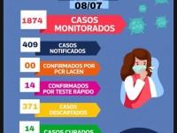 Pindaí tem 100% dos pacientes curados do Coronavírus.