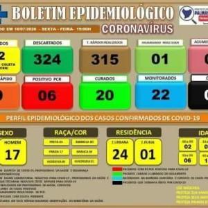 Quatro pessoas testam positivo para Covid-19 em Palmas de Monte Alto.