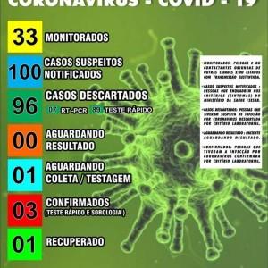 Sebastião Laranjeiras registra terceiro caso confirmado de coronavírus.