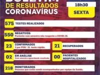 Sobe para 23 o número de infectados por coronavírus em Riacho de Santana.