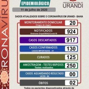 Urandi tem 125 pessoas curadas do coronavírus.