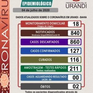 Urandi tem 127 casos de Coronavírus confirmados.