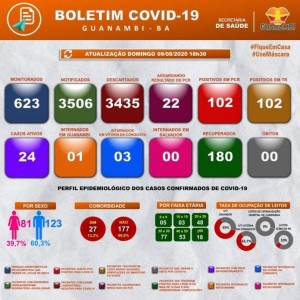 Guanambi chega a 180 recuperados, 24 casos ativos e 4 internados da Covid-19.