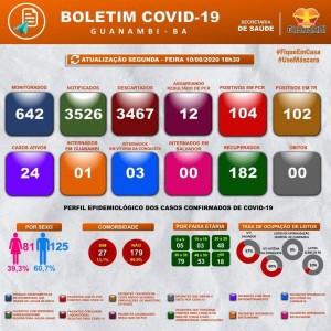 Guanambi registra mais dois casos e mais dois curados da Covid-19, quatro permanecem internados.