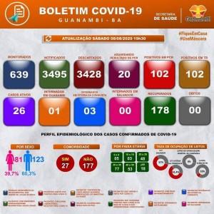 Guanambi tem 26 casos ativos e 178 pessoas curados do Coronavírus. Nas últimas 24 horas surgiram 4 novos casos.