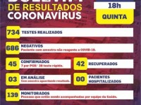 Riacho de Santana registra mais dois casos confirmados de coronavírus e total chega 45.
