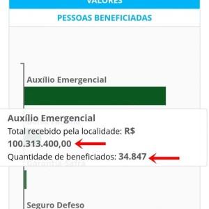 Auxílio Emergencial do Governo Federal injetou mais de R$ 100 milhões na economia de Guanambi, beneficiando mais de 34 mil pessoas.