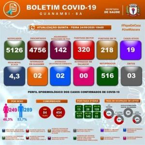 Mais quatro casos da Covid-19 são registrados em Guanambi.