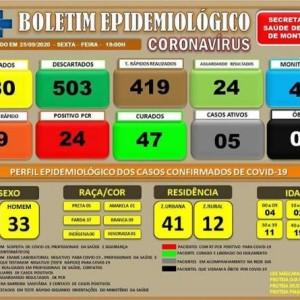 Mais um caso de coronavírus é confirmado em Palmas de Monte Alto.