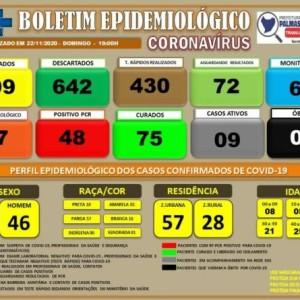 Palmas de Monte Alto tem nove casos ativos de covid-19.