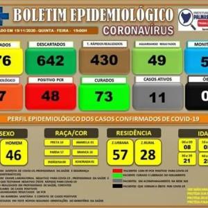 Quatro casos de covid-19 são confirmados em Palmas de Monte Alto.