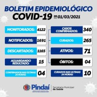 Pindai: ancião de 81 anos do Distrito de Guirapá morre por complicações da Covid 19. - Foto 1