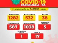 Carinhanha registra 19 casos de Covid-19 nas últimas 24 horas.