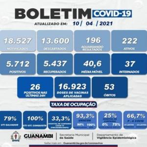 Guanambi registra 26 casos de Covid-19 nas últimas 24 horas.