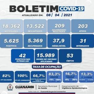 Guanambi registra 42 casos de Covid-19 nas últimas 24 horas.