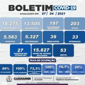 Nas últimas 24 horas Guanambi registra 27 casos de Covid-19.