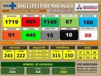 Palmas de Monte Alto registra 8 novos casos de Covid-19.