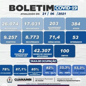 Guanambi chegou à marca de 100 óbitos por Covid-19.