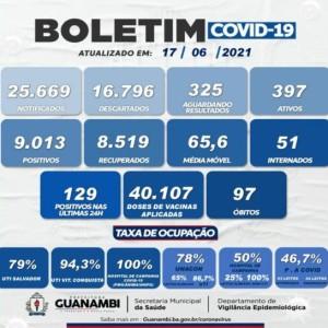 Guanambi registrou 129 novos casos de Covid-19 nas últimas 24 horas.