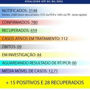 Iuiú registrou 15 casos de Covid-19 nas últimas 24 horas.