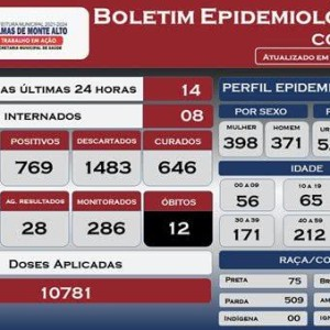 Palmas de Monte Alto registra 14 casos de Covid-19 nas últimas 24 horas.