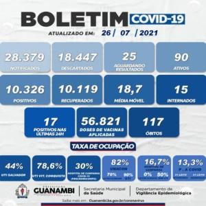 Guanambi registrou 17 novos casos de Covid-19 nas últimas 24 horas.
