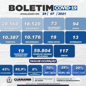 Guanambi registrou 19 novos casos de Covid-19 nas últimas 24 horas.