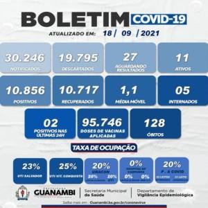 Guanambi registra 2 casos de Covid-19 nas últimas 24 horas.