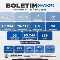 Guanambi registrou o 128º óbito relacionado à Covid-19. - Foto 1
