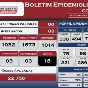 Palmas de Monte Alto zera casos ativos de Covid-19.