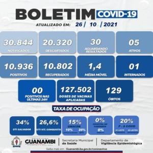 Guanambi não registra nenhum caso de Covid-19 nas últimas 24 horas.