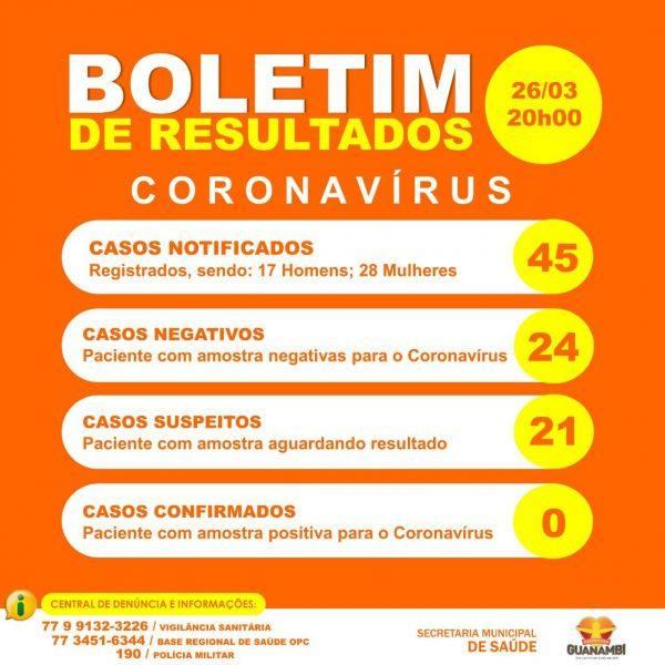 Dois casos suspeitos do novo coronavírus são descartados em Guanambi.