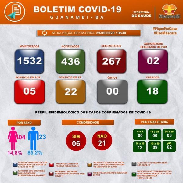 Guanambi registra mais dois casos positivos de coronavírus: um no Santo Antônio e outro em Morrinhos.